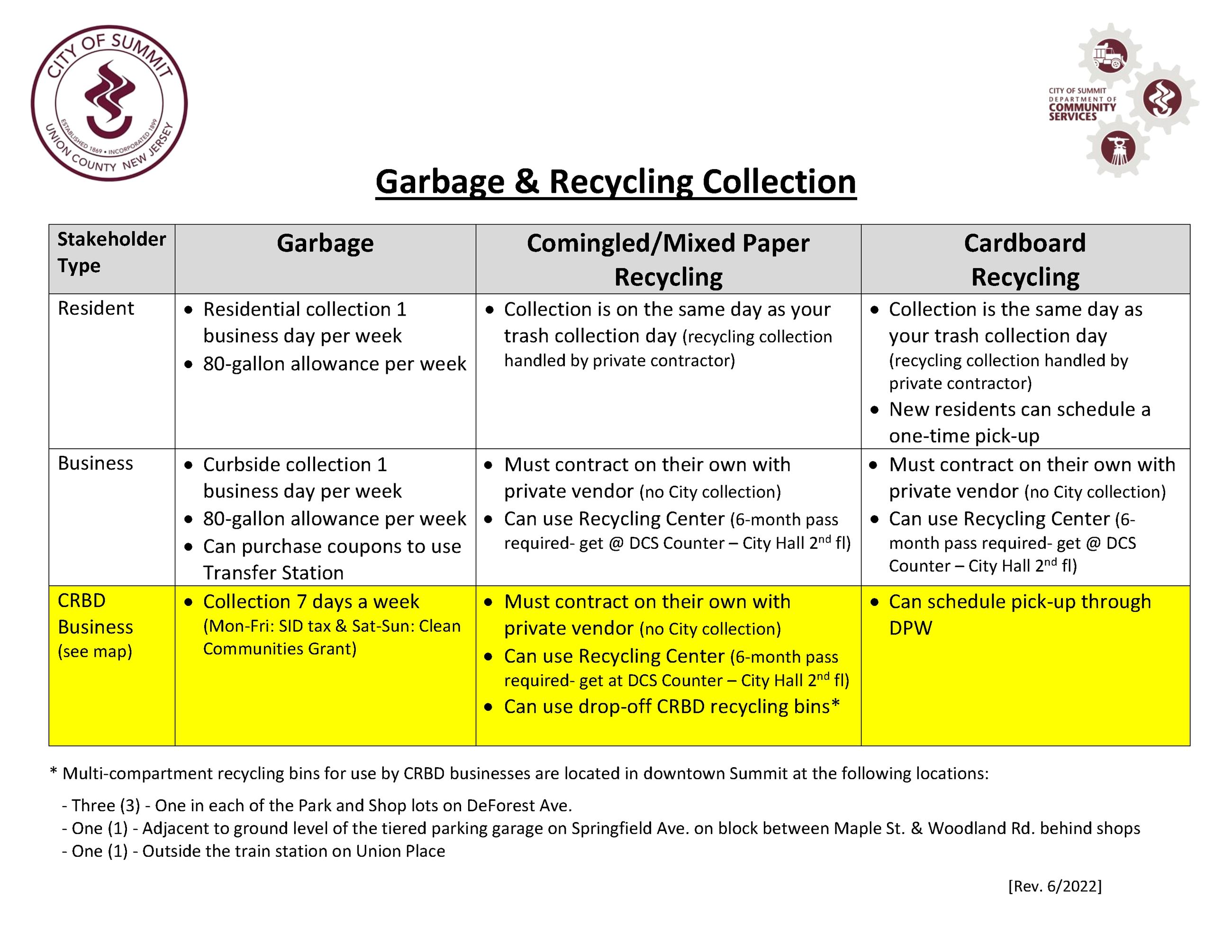 Collection Info Sheet